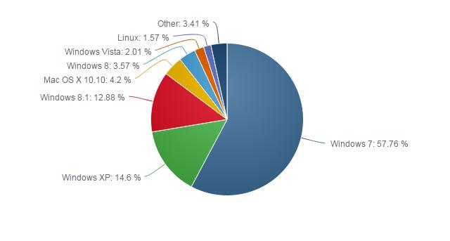 Der Anteil von Windows XP ist im Mai unter 15 Prozent gesunken (Bild: Net Applications).