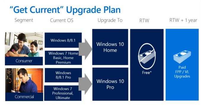 Upgrade-Pfad von Windows 10 (Bild: Microsoft)