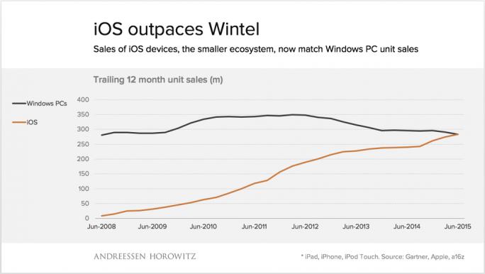Andreesen Horowitz: Im abgelaufenen Geschäftsquartal konnte Apple erstmals so viele iOS-Geräte absetzen wie Windows-PCs verkauft wurden (Bild: Andreesen Horowitz)