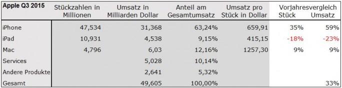 Apple-Quartalszahlen: Q3-2015 (Bild: ZDNet.de)