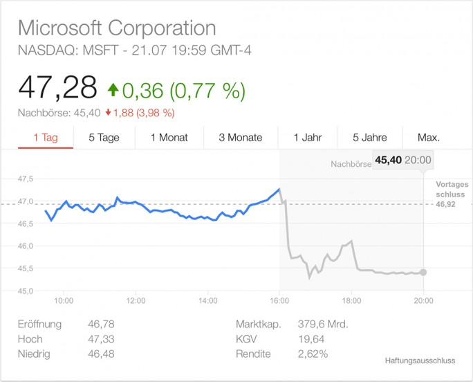Microsoft-Aktienkurs Juli 2015 (Screenshot: ZDNet.de)