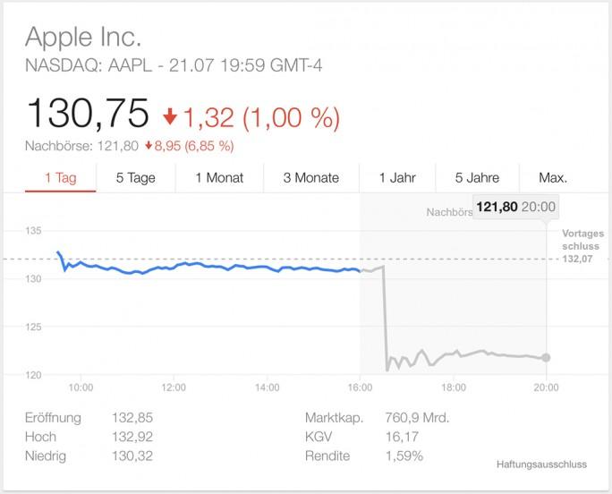 Aktienkurs Apple Juli 2015 (Screenshot: ZDNet.de