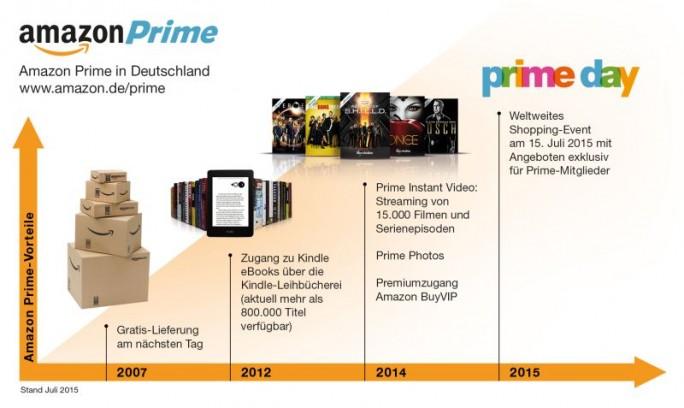 Anlässlich seines 20. Geburtstags hält Amazon am 15. Juli den Prime Day ab (Bild: Amazon).