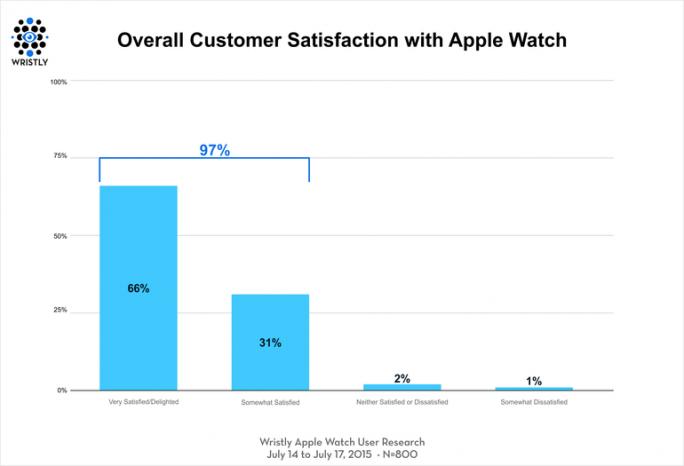 """Nur ein Prozent der Käufer ist mit der Apple Watch """"etwas unzufrieden"""" (Bild: Wristly)."""
