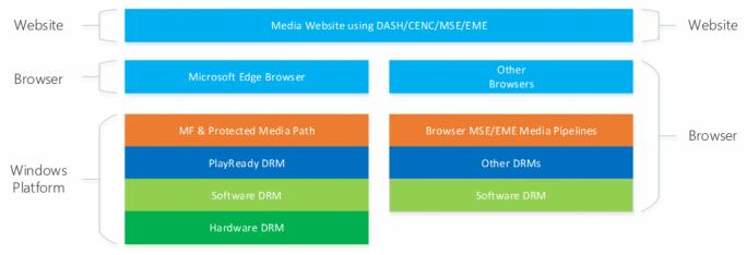 DRM-Funktionen in unterschiedlichen Browsern (Bild: Microsoft)