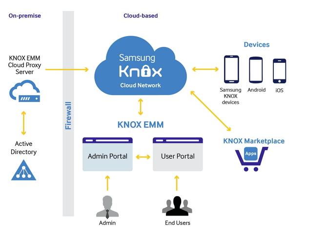 Die Anbindung von Samsung Knox an ein Active Directory erfolgt über einen Proxy, die Verwaltung erfolgt über ein Webportal (Bild: Samsung, www.samsungknox.com).