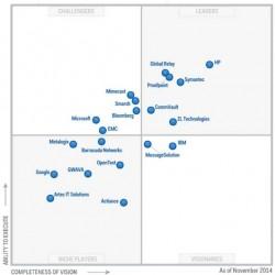 Einschätzung des Markts für Enterprise Information Management durch Gartner im November 2014 (Grafik: Gartner)