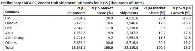 In der EMEA-Region ist der PC-Markt im zweiten Quartal sogar um 15,7 Prozent eingebrochen (Bild: Gartner).