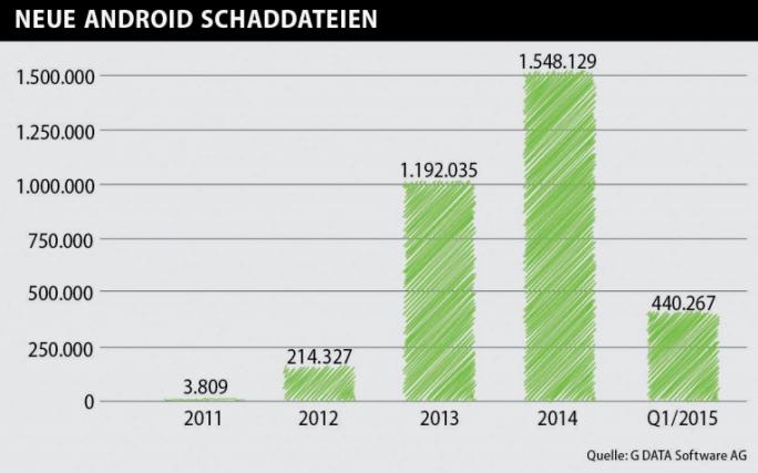 G Data rechnet in diesem Jahr erstmals mit mehr als zwei Millionen neuen Android-Schaddateien (Bild: G Data).