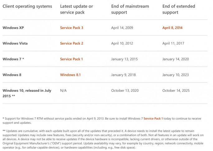 Windows-Support (Screenshot: ZDNet.de)