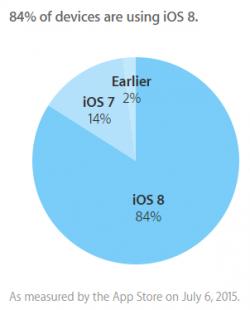 Apple gibt den derzeitigen Verbreitungsgrad von iOS 8 mit 84 Prozent an (Grafik: Apple).