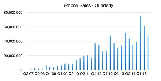 iPhone-Verkäufe (Diagramm: ZDNet.com)