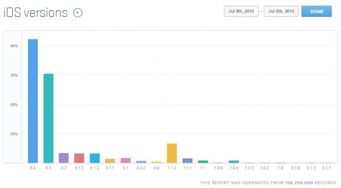 iOS 8.4 kommt laut Mixpanel auf rund 42 Prozent aller iDevices zum Einsatz (Bild: Mixpanel).
