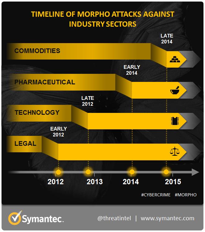 Seit mindestens 2012 ist die Hackergruppe Morpho aktiv (Grafik: Symantec).