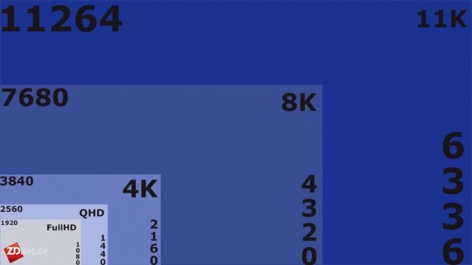 11K-Auflösung in Relation zu bisherigen Standards (Grafik: ZDNet.de)