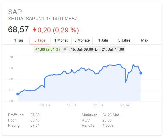 Aktienkurs SAP (Screenshot: ZDNet.de)