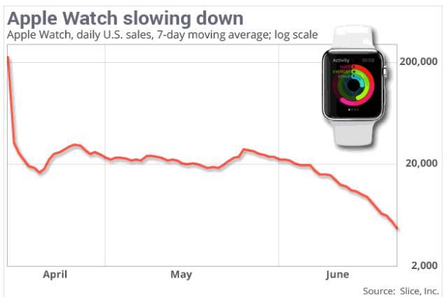 Apple-Watch-Verkäufe zwischen April und Juni (Bild: Slice Intelligence)