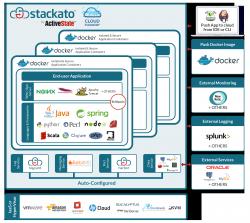 Zusammensetzung von Stackato (Bild: ActiveState)