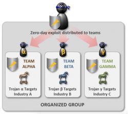 Weitergabe von Zero-Day-Lücken (Grafik: Symantec)