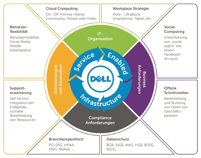 Service Enabled Infrastructure (Bild: Dell)