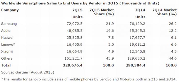 Samsung hat im zweiten Quartal 2015 Marktanteile an Apple verloren (Grafik: Gartner).