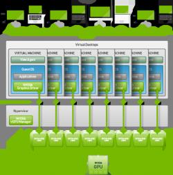 Desktopvirtualisierung mit Grid 2.0 (Bild: Nvidia)