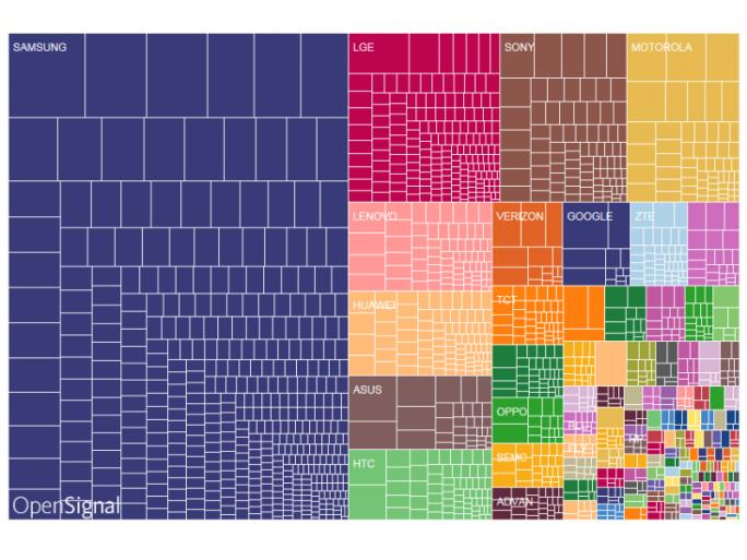 Anteile der einzelnen Marken am Android-Markt (Grafik: OpenSignal)