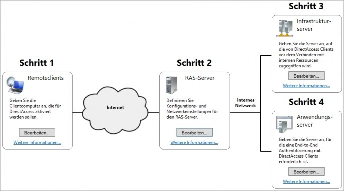 DirectAccess bietet in Windows 10 Enterprise die Möglichkeit effizienter Anwender über das Internet anbinden zu können (Screenshot: Thomas Joos).