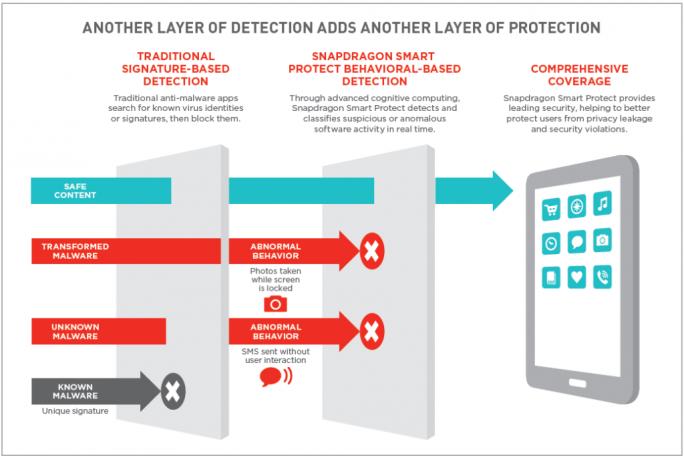 Snapdragon Smart Protect bietet eine zusätzliche Schutzschicht vor Malware (Bild: Qualcomm).
