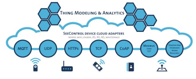 Plattform von SeeControl (Bild: Autodesk)