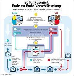 (Grafik: Web.de und GMX)