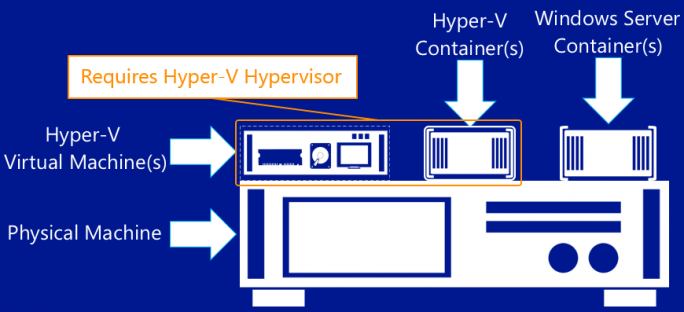 Hyper-V-Containers (Bild: Microsoft)