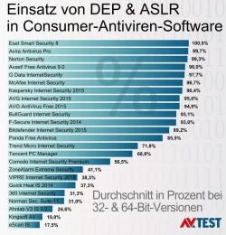 Grad der Nutzung von ASLR und DEP in Antivirensoftware für Verbraucher (Grafik: AV-Test.org, Stand Oktober 2014).