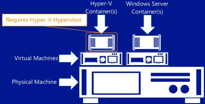 Nested Hyper-V-Container (Bild: Microsoft)