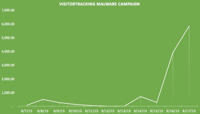 """Die Malware-Kampagne """"VisitorTracker"""" hat in den letzten Tagen tausende Websites komprimittiert (Bild: SucuriLabs)."""