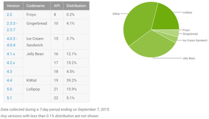 Android 5.x Lollipop läuft mittlerweile auf 21 Prozent aller Geräte (Grafik: Google).