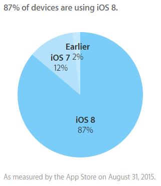 iOS 8 läuft Apple zufolge aktuell auf 87 Prozent aller iPhones, iPads und iPods Touch (Grafik: Apple).