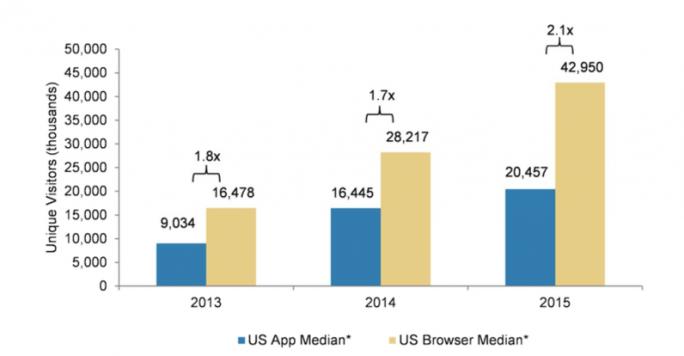 App- und Mobile-Browser-Traffic im Vergleich (Diagramm: Morgan Stanley)