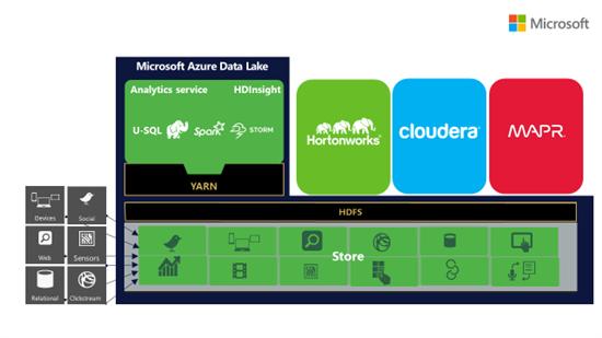 Azure data Lake Analytics (Diagramm: Microsoft)