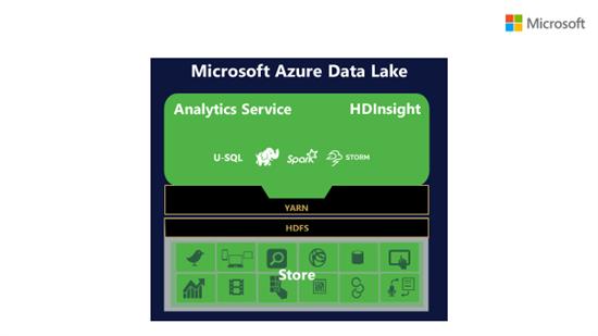 Azure Data Lake ist zu HDInsight kompatibel (Bild: Microsoft).
