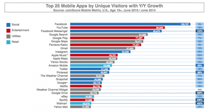 Beliebteste US-Apps (Diagramm: Comscore)