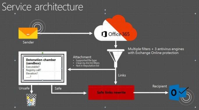 """Bei einer Präsentation auf der Ignite Conference 2015 erwähnte Microsoft den Einsatz einer """"Explosionskammer"""" im Zusammenhang mit Exchange Online (Bild: Microsoft)."""