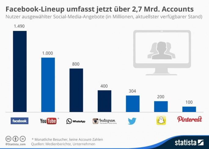 Infografik: Weltweite Nutzerzahlen von Sozialen Netzwerken (Bild: Statista)