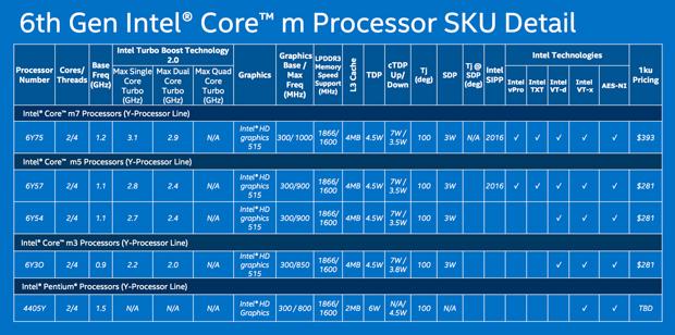 Übersicht Core-m-Prozessoren der Y-Reihe (Bild: Intel)