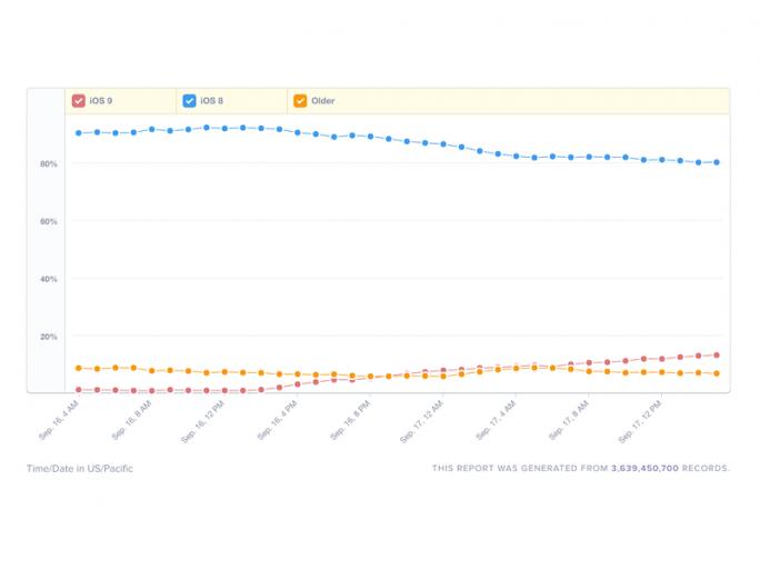 iOS 9 hat 24 Stunden nach seiner Veröffentlichung einen Anteil von rund 12 Prozent erreicht (Bild: Mixpanel).