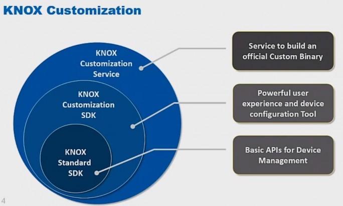 Mit Knox Standard SDK, Knox Customization SDK und Knox Cusomization Services, können Systemintegratoren weitreichende Anpassungen an Samsung-Geräten vornehmen (Screenshot: Samsung.com)