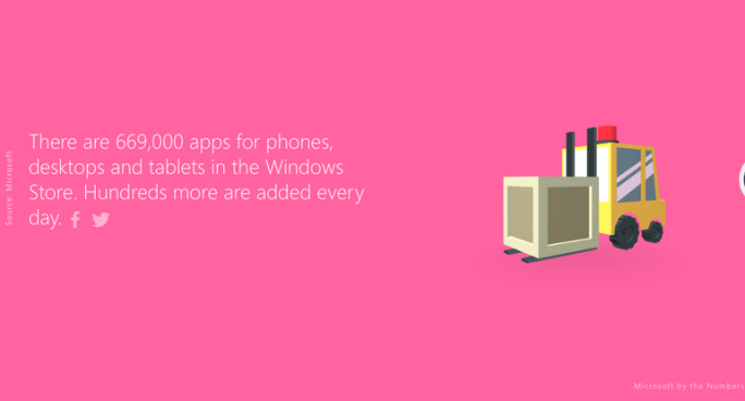 Apps im Windows Store, Stand Herbst 2015 (Bild: Microsoft by the Numbers)