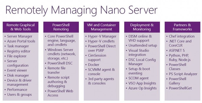 Nano Server managen (Bild: Microsoft)