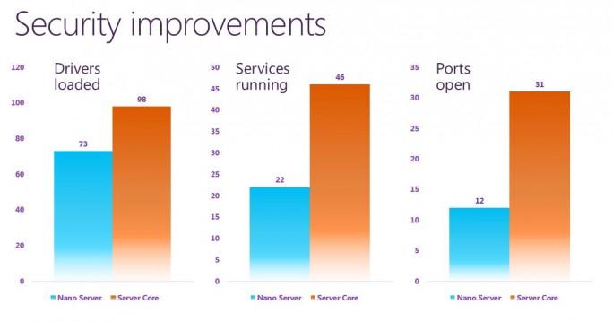 Nano-Server: Vorteile (Bild: Microsoft)