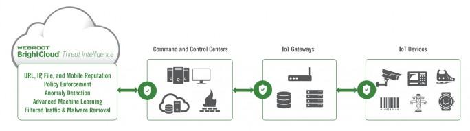 Schutz auf drei Ebenen (Grafik: Webroot)